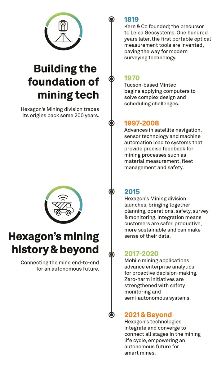 History of Hexagon's Mining division timeline