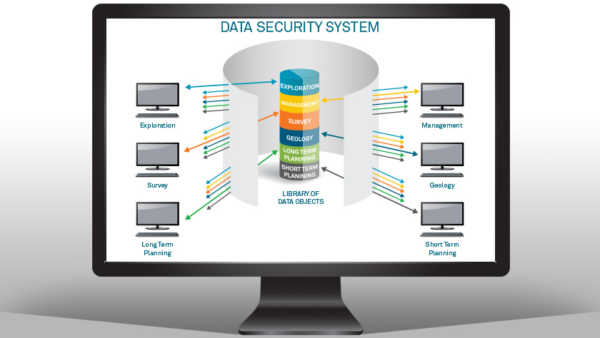 HxGN Data Security System